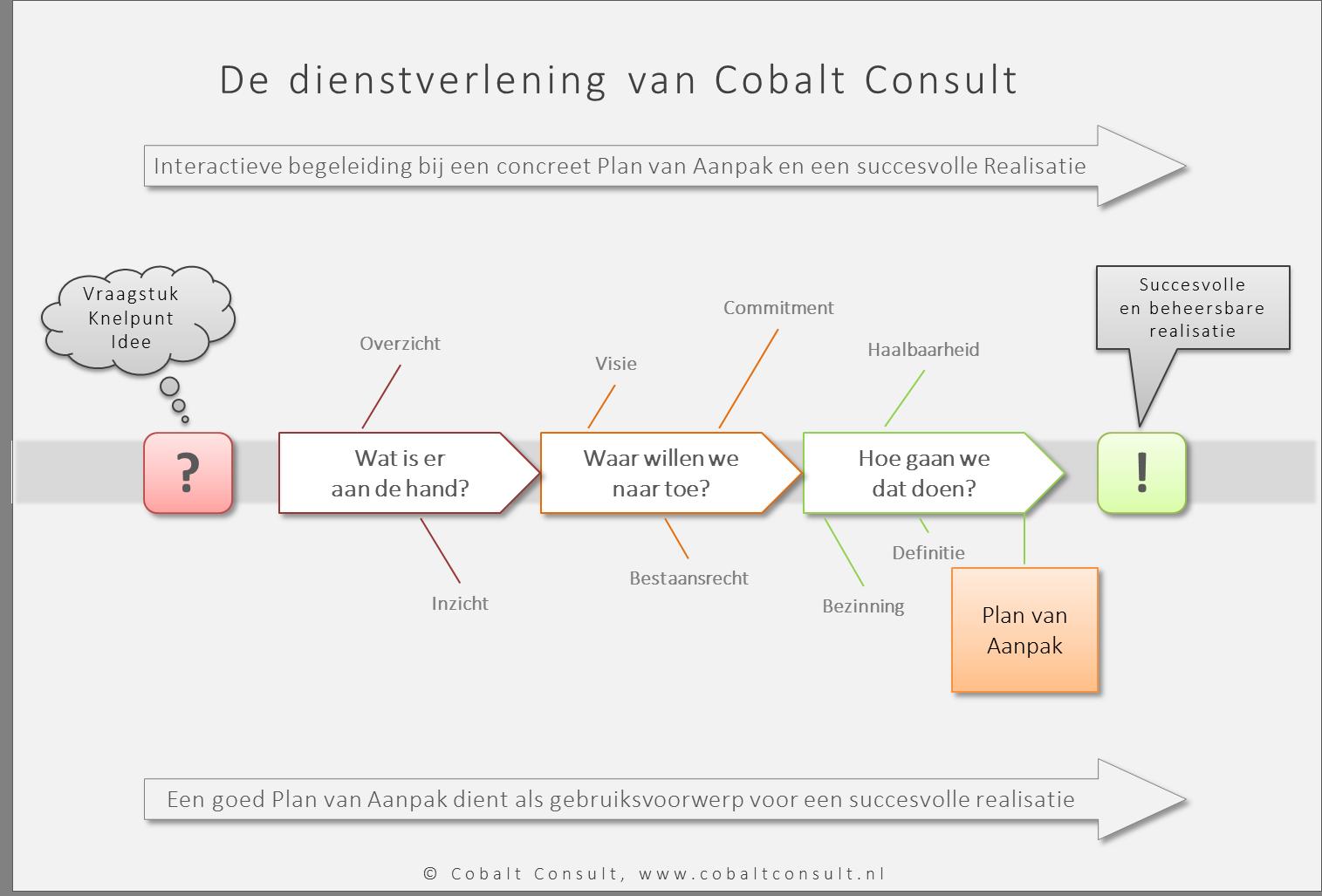 Het EMVI Plan van Aanpak: 10 Do's en Don'ts – Cobalt Consult