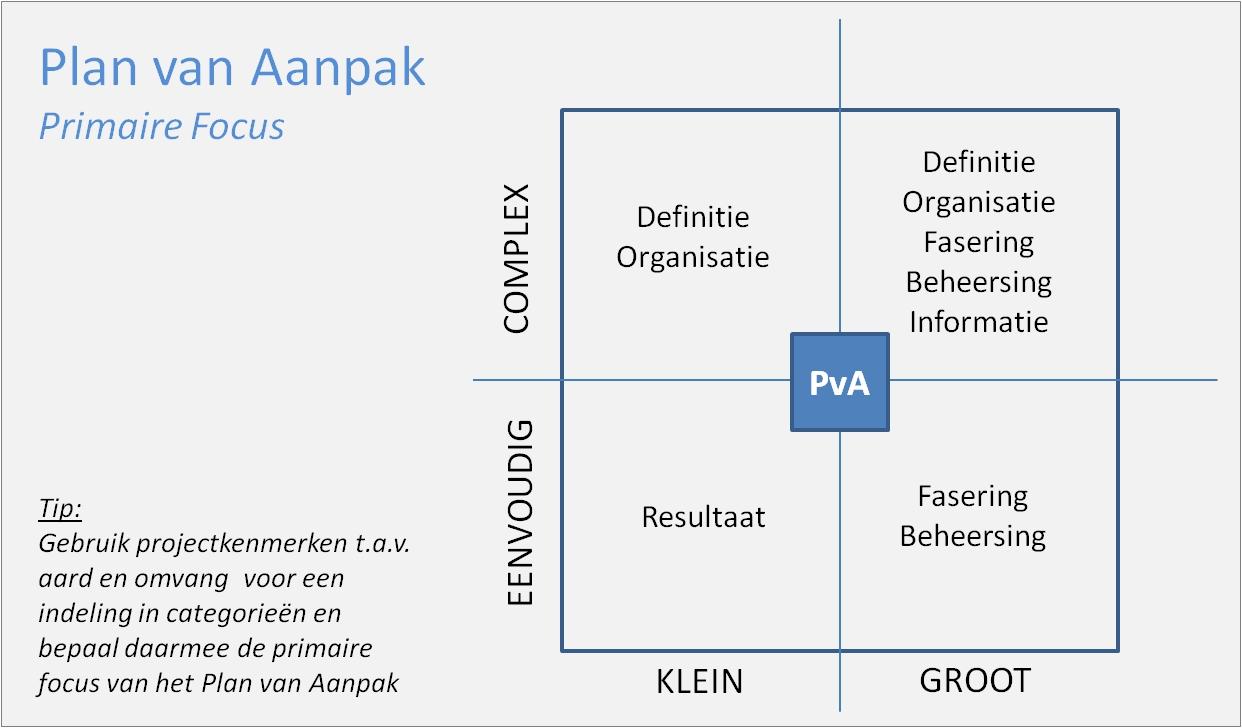 Het geheim van een goed Plan van Aanpak – Cobalt Consult