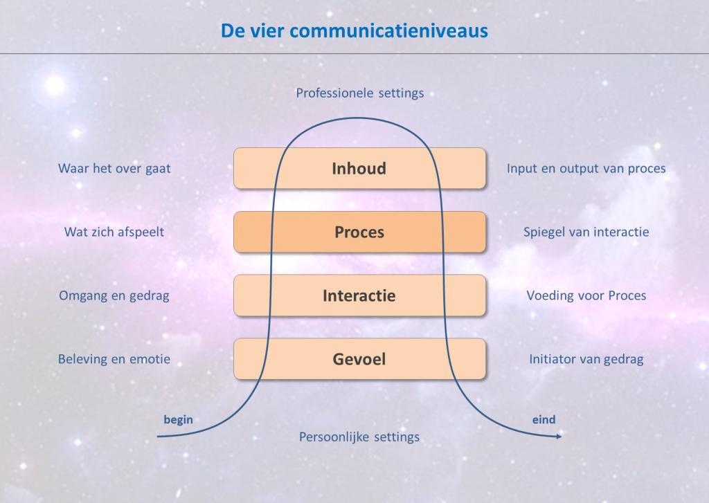 communicatieniveaus