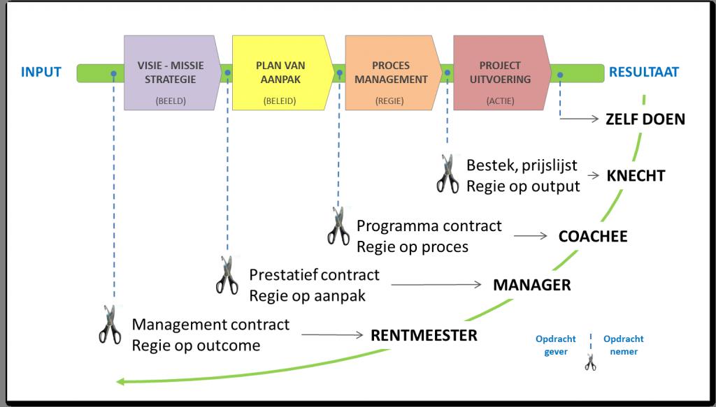 contractvormen-opdrachtgever-opdrachtnemer