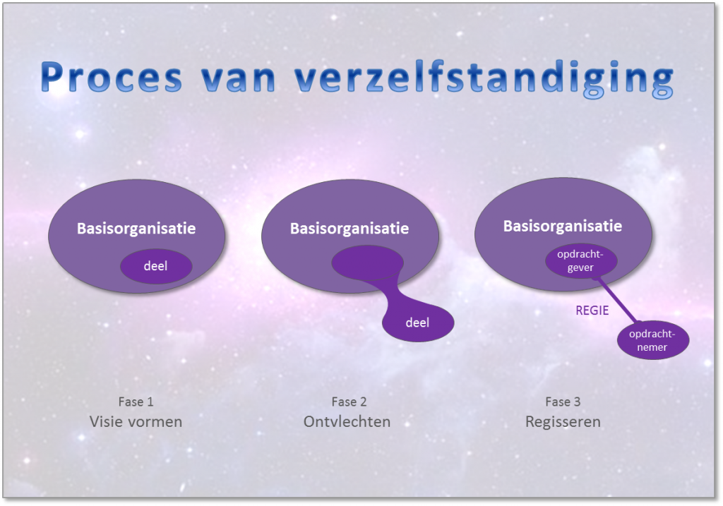 proces-van-verzelfstandigen-3